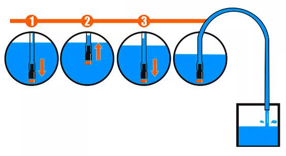 Válvula Bomba Mágica para Sucção Transferência de Líquidos Magiflux