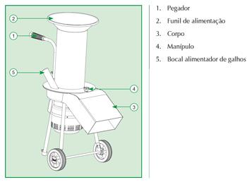 Principais componentes do triturador tr-200 Trapp